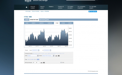 FireShot Pro Screen Capture #218 - 'FTSE 100 interactive chart - London Stock Exchange' - www_londonstockexchange_com_exchange_prices-and-markets_stocks_indices_summary_summary-indices-chart_html_index=UKX.png