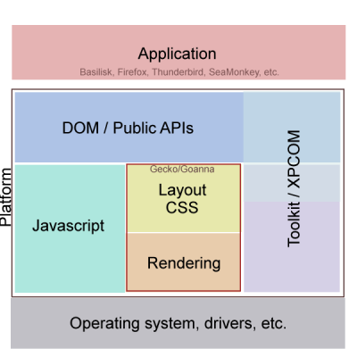 rough-layout-of-mozilla-based-applications.png